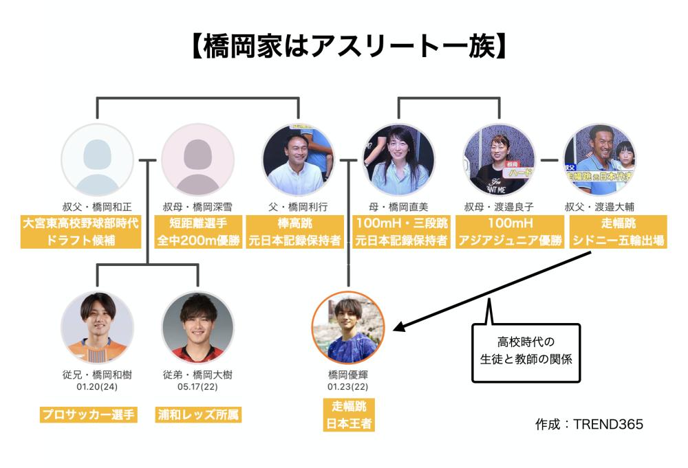 橋本優輝 家系図