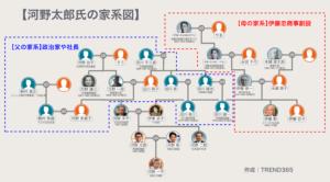 河野太郎 家系図