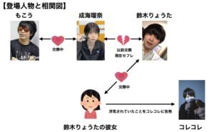 もこう 成海瑠奈 鈴木りょうた コレコレ 時系列と相関図